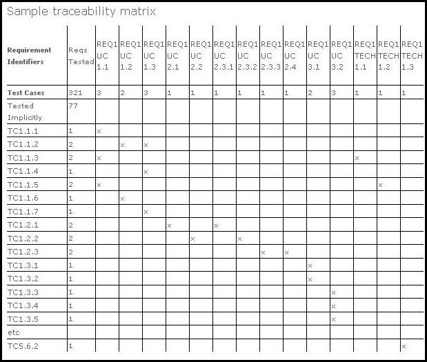 Manajemen Kualitas TI: Requirements traceability matrix